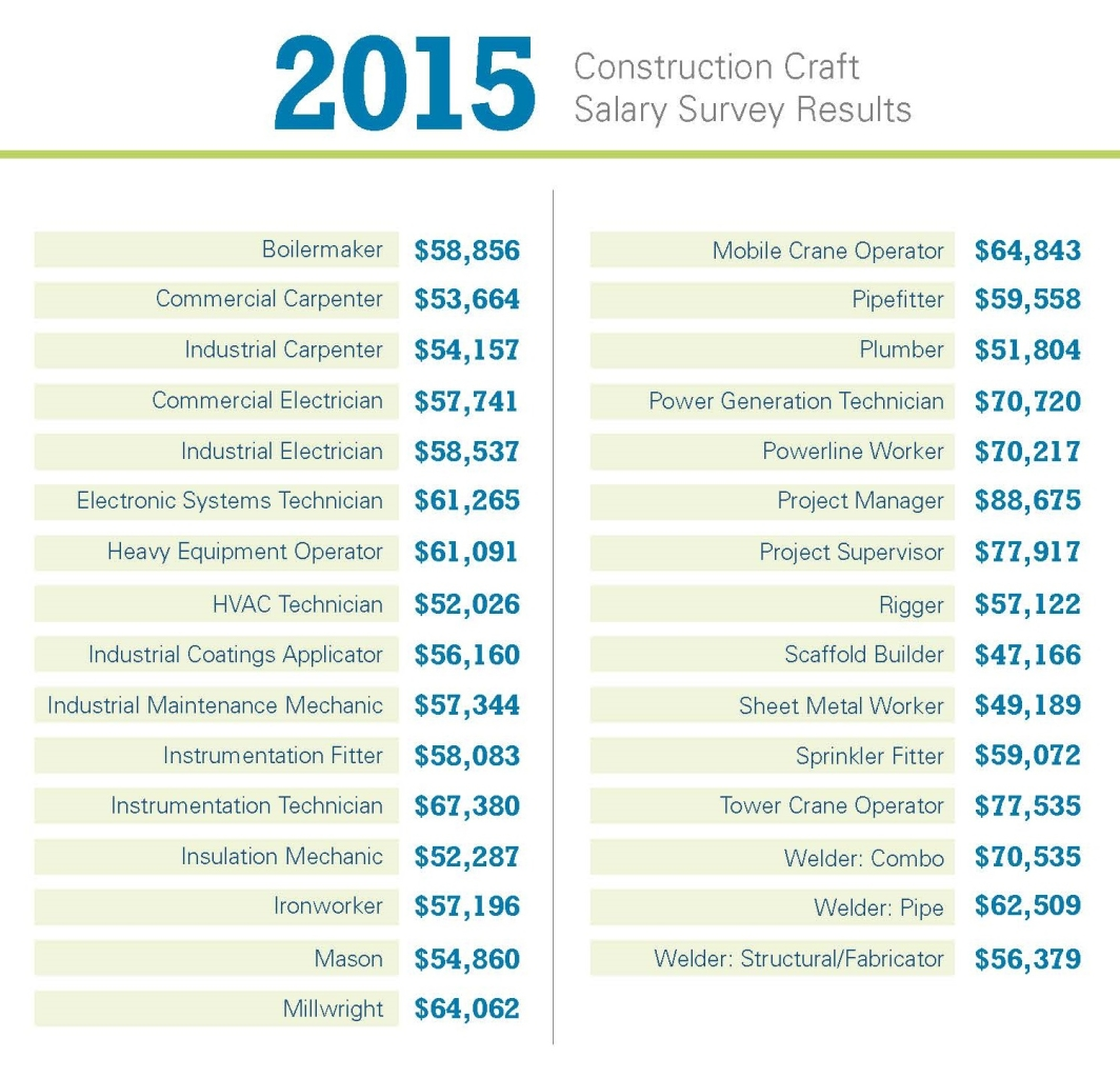 Construction Is More Than High Salaries