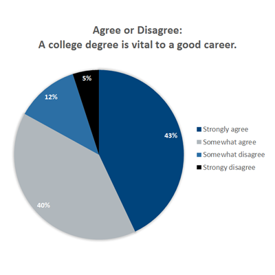 A-college-degree-is-vital-to-a-good-career