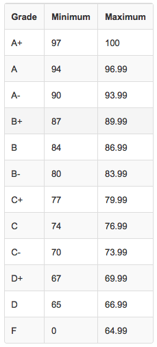 CWDA Assessment Grading Scale